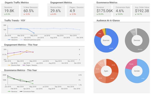 KPI reporting dashboard