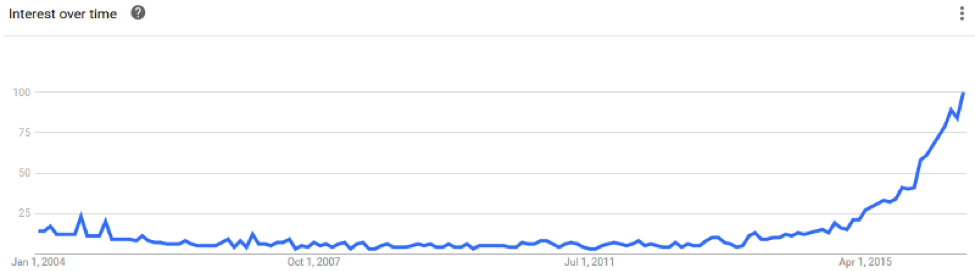 Google Trends Influencer Marketing Graph