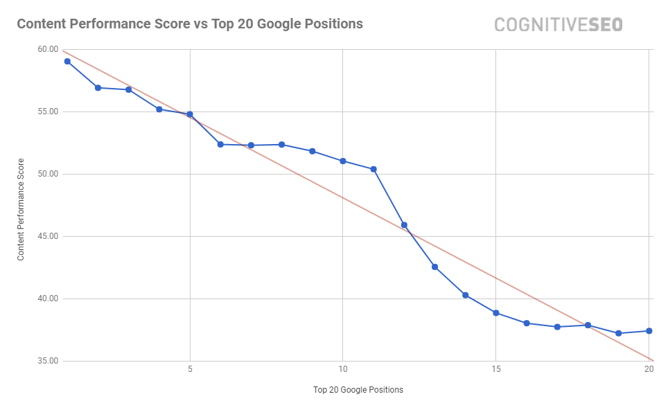 Content Performance Score vs Top 20 Google Positions